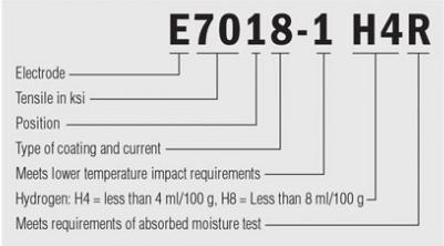 پسوند H4R در برخی الکترودها چه معنایی دارد؟