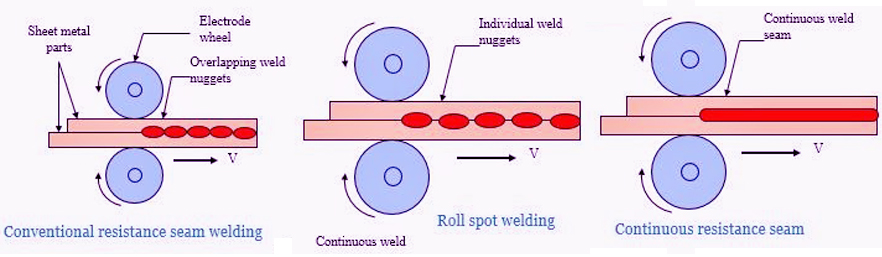جوشکاری مقاومتی نواری (seam resistance welding)